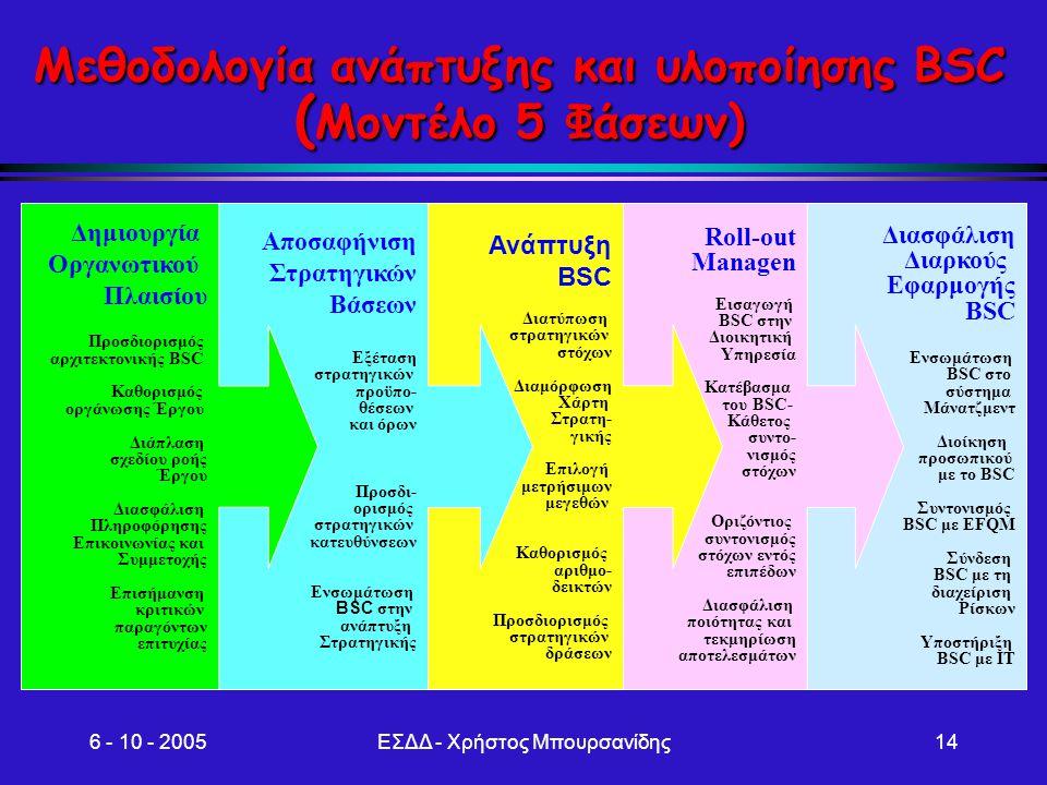 6 - 10 - 2005ΕΣΔΔ - Χρήστος Μπουρσανίδης14 Μεθοδολογία ανάπτυξης και υλοποίησης BSC ( Μοντέλο 5 Φάσεων) Διασφάλιση Διαρκούς Εφαρμογής BSC Ενσωμάτωση B