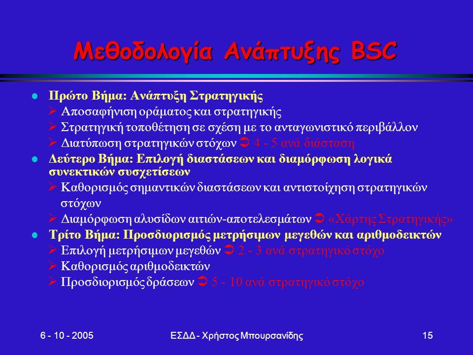 6 - 10 - 2005ΕΣΔΔ - Χρήστος Μπουρσανίδης15 Μεθοδολογία Ανάπτυξης BSC l Πρώτο Βήμα: Ανάπτυξη Στρατηγικής  Αποσαφήνιση οράματος και στρατηγικής  Στρατ