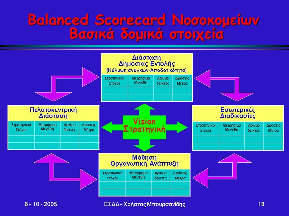 6 - 10 - 2005ΕΣΔΔ - Χρήστος Μπουρσανίδης18 Balanced Scorecard Νοσοκομείων Βασικά δομικά στοιχεία Διάσταση Δημόσιας Εντολής (Κάλυψη αναγκών-Αποδοτικότη