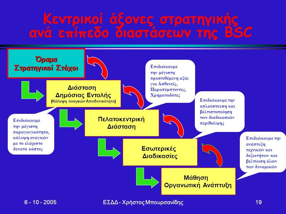 6 - 10 - 2005ΕΣΔΔ - Χρήστος Μπουρσανίδης19 Κεντρικοί άξονες στρατηγικής ανά επίπεδο διαστάσεων της BSC Όραμα Στρατηγικοί Στόχοι Διάσταση Δημόσιας Εντο