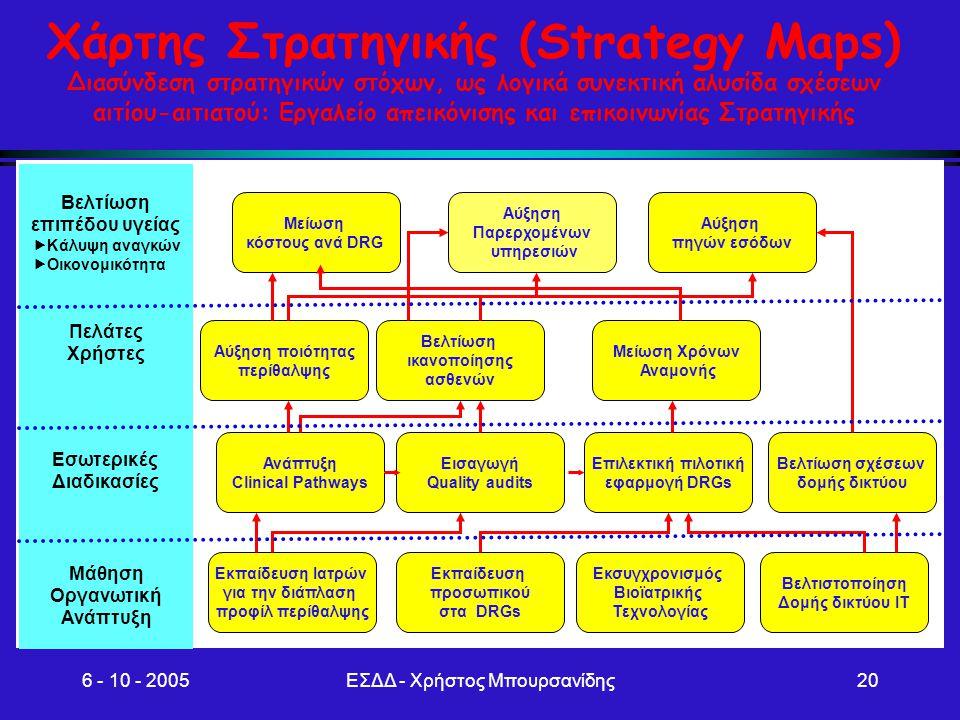 6 - 10 - 2005ΕΣΔΔ - Χρήστος Μπουρσανίδης20 Χάρτης Στρατηγικής (Strategy Maps) Διασύνδεση στρατηγικών στόχων, ως λογικά συνεκτική αλυσίδα σχέσεων αιτίο