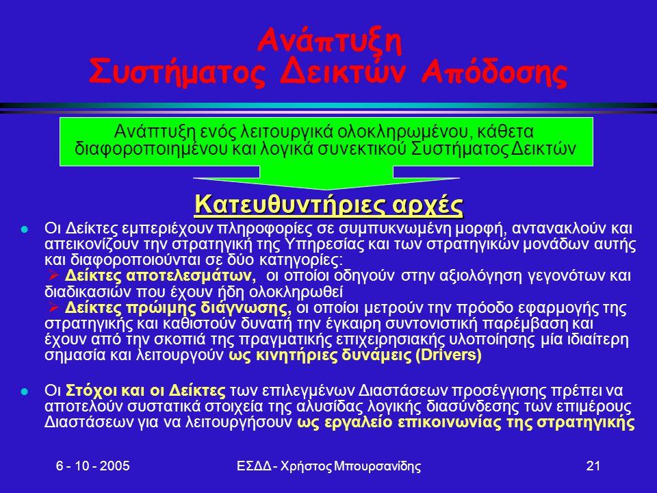 6 - 10 - 2005ΕΣΔΔ - Χρήστος Μπουρσανίδης21 Ανάπτυξη Συστήματος Δεικτών Απόδοσης Κατευθυντήριες αρχές Οι Δείκτες εμπεριέχουν πληροφορίες σε συμπυκνωμέν