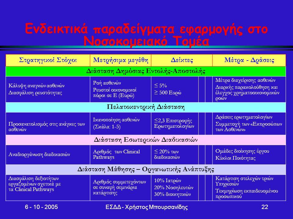 6 - 10 - 2005ΕΣΔΔ - Χρήστος Μπουρσανίδης22 Στρατηγικοί ΣτόχοιΜετρήσιμα μεγέθηΔείκτεςΜέτρα - Δράσεις Διάσταση Δημόσιας Εντολής-Αποστολής Κάλυψη αναγκών