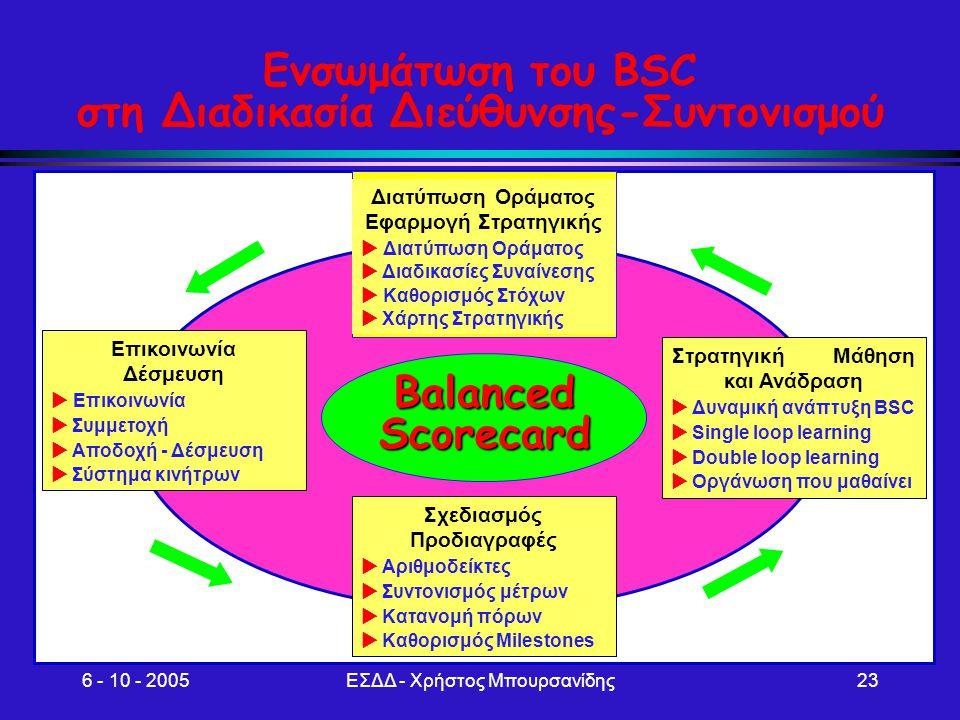 6 - 10 - 2005ΕΣΔΔ - Χρήστος Μπουρσανίδης23 Ενσωμάτωση του BSC στη Διαδικασία Διεύθυνσης-Συντονισμού BalancedScorecard Διατύπωση Οράματος Εφαρμογή Στρα