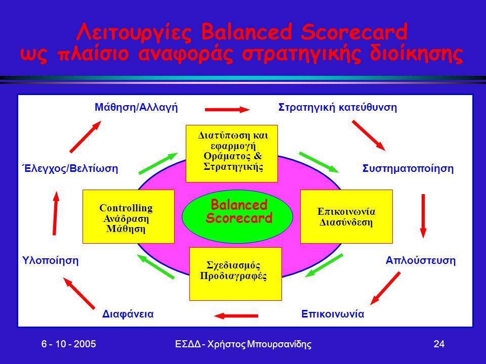 6 - 10 - 2005ΕΣΔΔ - Χρήστος Μπουρσανίδης24 Λειτουργίες Balanced Scorecard ως πλαίσιο αναφοράς στρατηγικής διοίκησης Στρατηγική κατεύθυνση Συστηματοποί