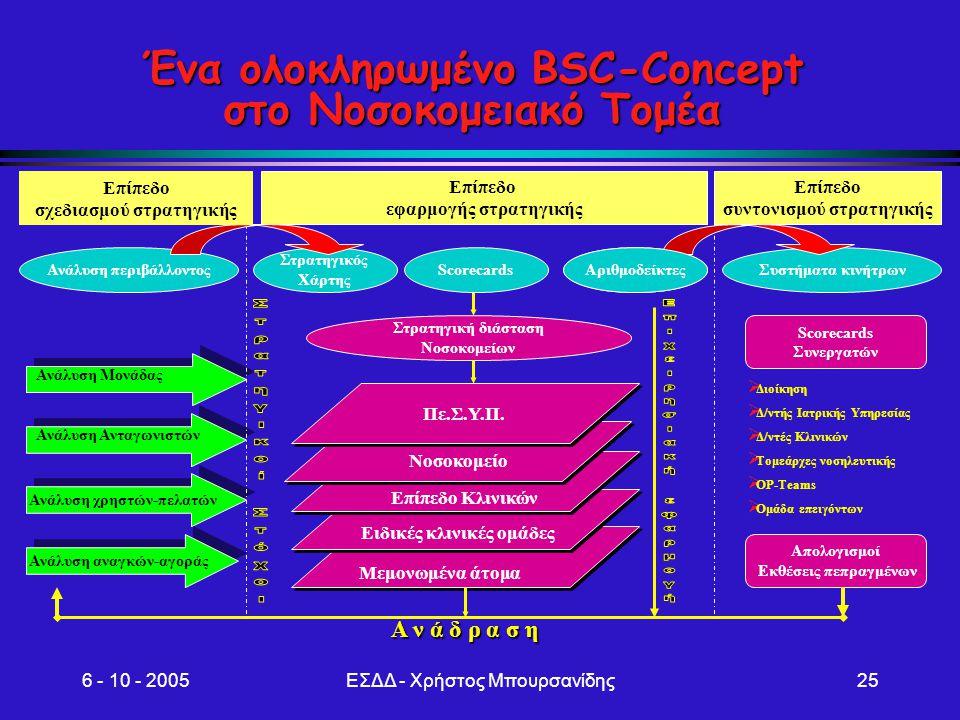 6 - 10 - 2005ΕΣΔΔ - Χρήστος Μπουρσανίδης25 Ένα ολοκληρωμένο BSC-Concept στο Νοσοκομειακό Τομέα Επίπεδο συντονισμού στρατηγικής Επίπεδο εφαρμογής στρατ
