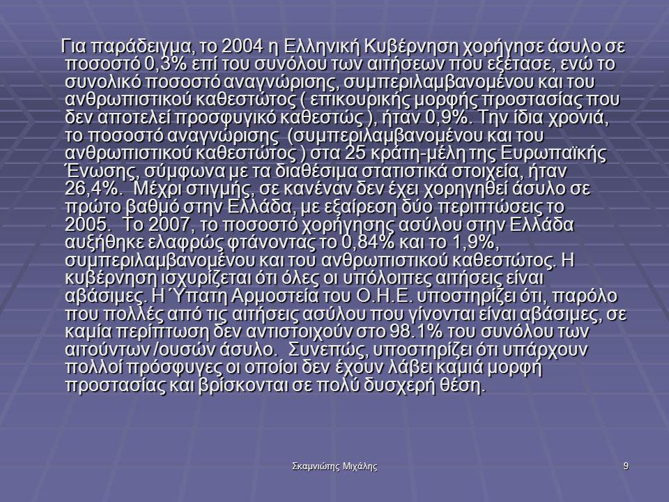 Σκαμνιώτης Μιχάλης10 Το 2005, από τις 9.050 αιτήσεις ασύλου που κατέγραψαν οι ελληνικές αρχές, οι 522 (13,7%) αντιστοιχούσαν σε γυναίκες.