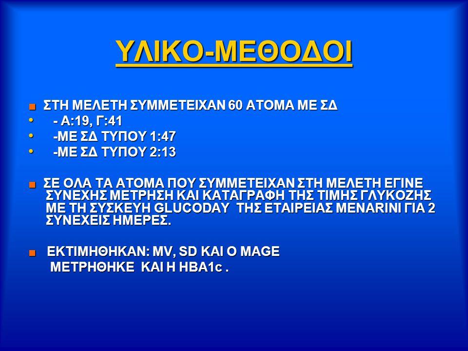 ΥΛΙΚΟ-ΜΕΘΟΔΟΙ ■ ΣΤΗ ΜΕΛΕΤΗ ΣΥΜΜΕΤΕΙΧΑΝ 60 ΑΤΟΜΑ ΜΕ ΣΔ - Α:19, Γ:41 - Α:19, Γ:41 -ME ΣΔ ΤΥΠΟΥ 1:47 -ME ΣΔ ΤΥΠΟΥ 1:47 -ME ΣΔ ΤΥΠΟΥ 2:13 -ME ΣΔ ΤΥΠΟΥ 2:13 ■ ΣΕ ΟΛΑ ΤΑ ΑΤΟΜΑ ΠΟΥ ΣΥΜΜΕΤΕΙΧΑΝ ΣΤΗ ΜΕΛΕΤΗ ΕΓΙΝΕ ΣΥΝΕΧΗΣ ΜΕΤΡΗΣΗ ΚΑΙ ΚΑΤΑΓΡΑΦΗ ΤΗΣ ΤΙΜΗΣ ΓΛΥΚΟΖΗΣ ΜΕ ΤΗ ΣΥΣΚΕΥΗ GLUCODAY ΤΗΣ ΕΤΑΙΡΕΙΑΣ MENARINI ΓΙΑ 2 ΣΥΝΕΧΕΙΣ ΗΜΕΡΕΣ.