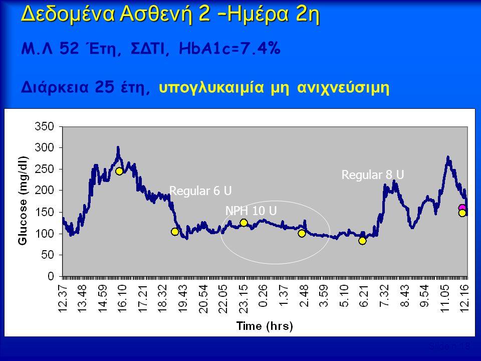 Regular 6 U NPH 10 U Regular 8 U M. Λ 52 Έτη, ΣΔΤΙ, HbA1c=7.4% Διάρκεια 25 έτη, υπογλυκαιμία μη ανιχνεύσιμη Δεδομένα Ασθενή 2 – Ημέρα 2 η Slide n.18