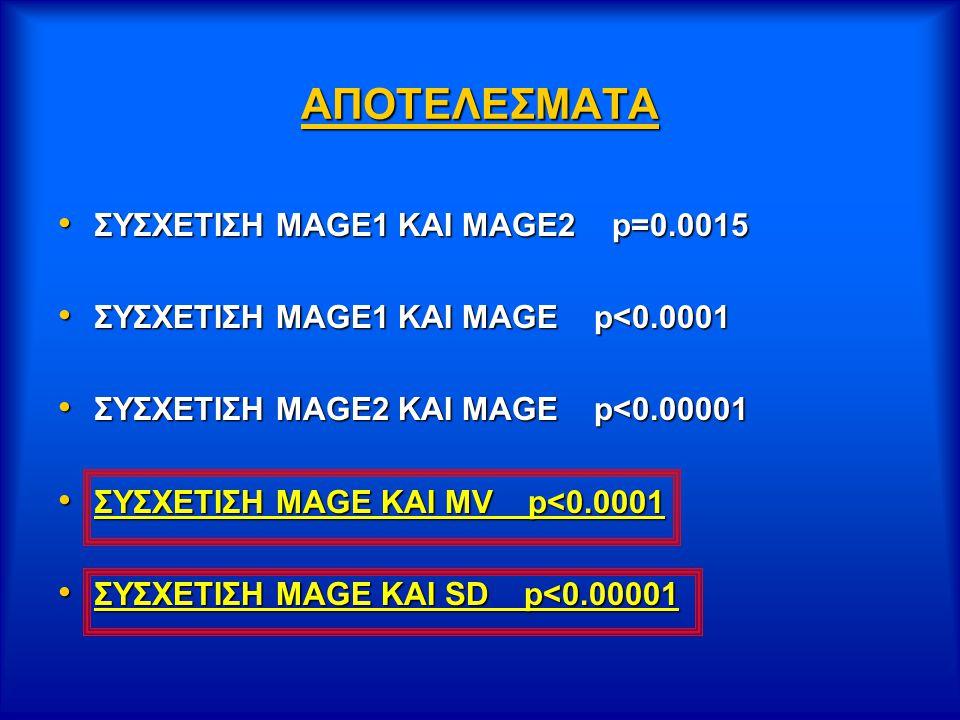 ΑΠΟΤΕΛΕΣΜΑΤΑ ΣΥΣΧΕΤΙΣΗ ΜΑGE1 KAI MAGE2 p=0.0015 ΣΥΣΧΕΤΙΣΗ ΜΑGE1 KAI MAGE2 p=0.0015 ΣΥΣΧΕΤΙΣΗ ΜΑGE1 KAI MAGE p<0.0001 ΣΥΣΧΕΤΙΣΗ ΜΑGE1 KAI MAGE p<0.0001 ΣΥΣΧΕΤΙΣΗ MAGE2 KAI MAGE p<0.00001 ΣΥΣΧΕΤΙΣΗ MAGE2 KAI MAGE p<0.00001 ΣΥΣΧΕΤΙΣΗ ΜΑGE KAI MV p<0.0001 ΣΥΣΧΕΤΙΣΗ ΜΑGE KAI MV p<0.0001 ΣΥΣΧΕΤΙΣΗ ΜΑGE KAI SD p<0.00001 ΣΥΣΧΕΤΙΣΗ ΜΑGE KAI SD p<0.00001