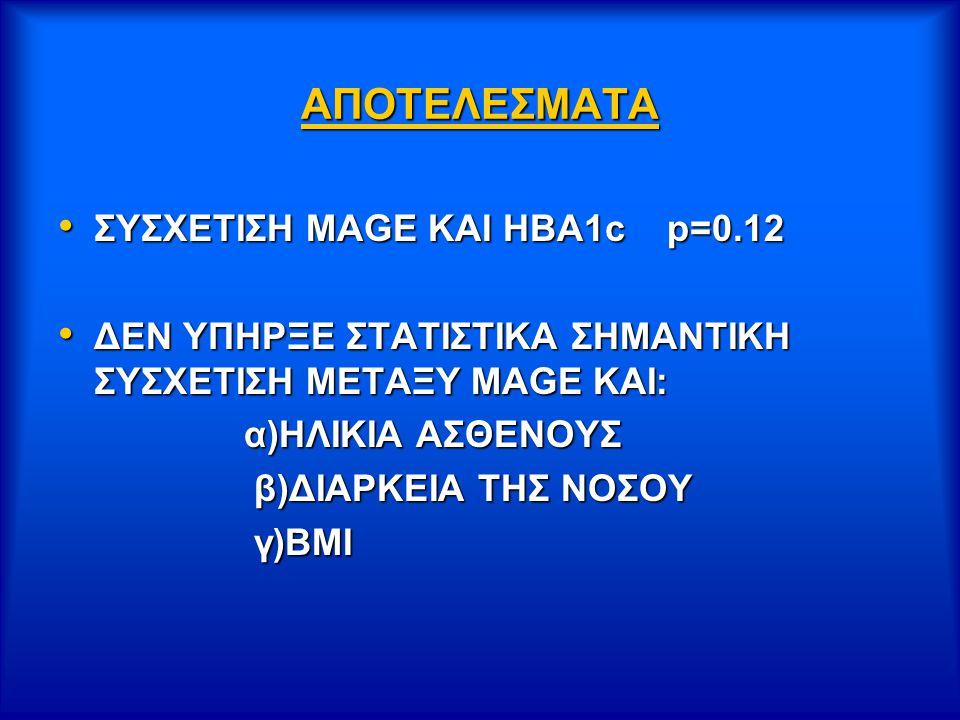 ΑΠΟΤΕΛΕΣΜΑΤΑ ΣΥΣΧΕΤΙΣΗ ΜΑGE KAI HBA1c p=0.12 ΣΥΣΧΕΤΙΣΗ ΜΑGE KAI HBA1c p=0.12 ΔΕΝ ΥΠΗΡΞΕ ΣΤΑΤΙΣΤΙΚΑ ΣΗΜΑΝΤΙΚΗ ΣΥΣΧΕΤΙΣΗ ΜΕΤΑΞΥ ΜΑGE KAI: ΔΕΝ ΥΠΗΡΞΕ ΣΤΑΤΙΣΤΙΚΑ ΣΗΜΑΝΤΙΚΗ ΣΥΣΧΕΤΙΣΗ ΜΕΤΑΞΥ ΜΑGE KAI: α)ΗΛΙΚΙΑ ΑΣΘΕΝΟΥΣ α)ΗΛΙΚΙΑ ΑΣΘΕΝΟΥΣ β)ΔΙΑΡΚΕΙΑ ΤΗΣ ΝΟΣΟΥ β)ΔΙΑΡΚΕΙΑ ΤΗΣ ΝΟΣΟΥ γ)ΒΜΙ γ)ΒΜΙ