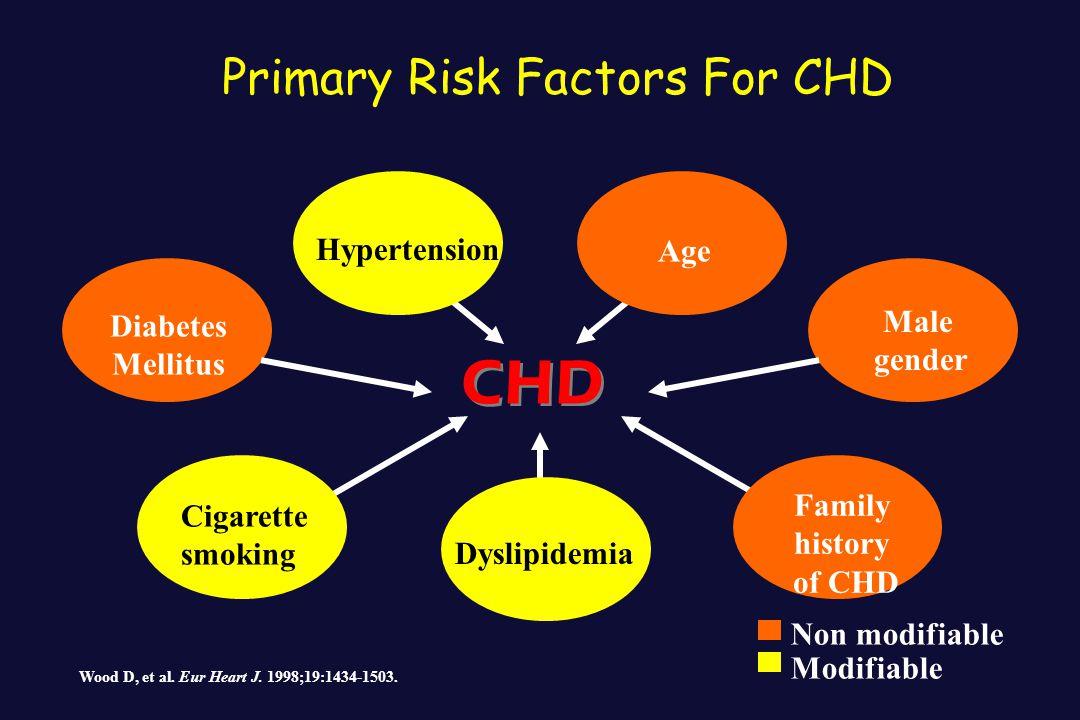 Age Male gender Family history of CHD Cigarette smoking Diabetes Mellitus Non modifiable Modifiable Wood D, et al. Eur Heart J. 1998;19:1434-1503. CHD