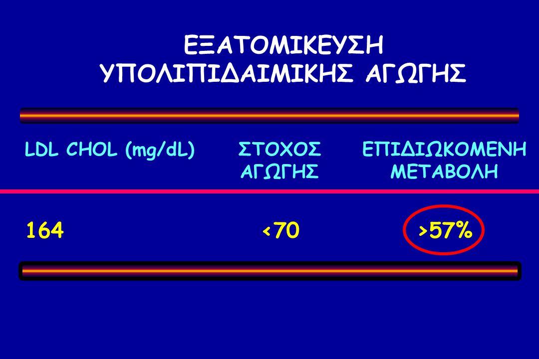 ΕΞΑΤΟΜΙΚΕΥΣΗ ΥΠΟΛΙΠΙΔΑΙΜΙΚΗΣ ΑΓΩΓΗΣ LDL CHOL (mg/dL)ΣΤΟΧΟΣΕΠΙΔΙΩΚΟΜΕΝΗ ΑΓΩΓΗΣΜΕΤΑΒΟΛΗ 164 57%