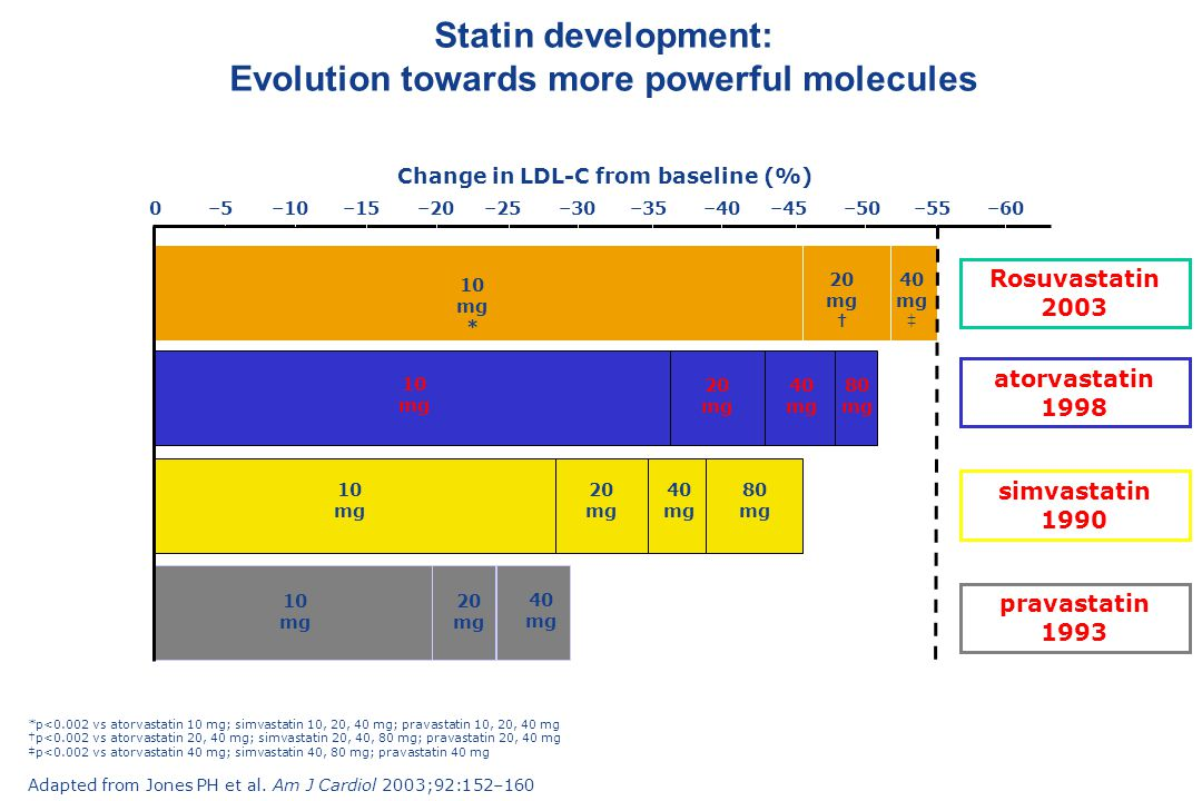 Change in LDL-C from baseline (%) 0–10–20–30–40–50–60 10 mg * –5–15–25–35–45–55 20 mg † 40 mg ‡ 10 mg 20 mg 80 mg 10 mg 20 mg 40 mg 80 mg 10 mg 20 mg 40 mg Rosuvastatin 2003 40 mg *p<0.002 vs atorvastatin 10 mg; simvastatin 10, 20, 40 mg; pravastatin 10, 20, 40 mg †p<0.002 vs atorvastatin 20, 40 mg; simvastatin 20, 40, 80 mg; pravastatin 20, 40 mg ‡p<0.002 vs atorvastatin 40 mg; simvastatin 40, 80 mg; pravastatin 40 mg Adapted from Jones PH et al.