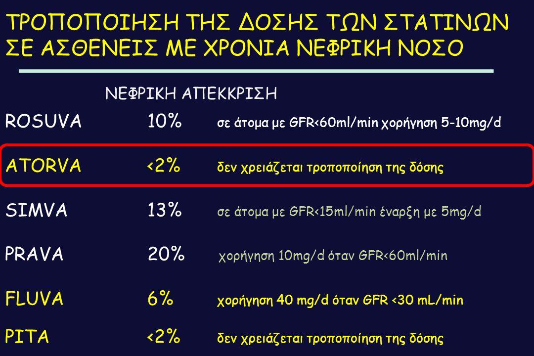 ΤΡΟΠΟΠΟΙΗΣΗ ΤΗΣ ΔΟΣΗΣ ΤΩΝ ΣΤΑΤΙΝΩΝ ΣΕ ΑΣΘΕΝΕΙΣ ΜΕ ΧΡΟΝΙΑ ΝΕΦΡΙΚΗ ΝΟΣΟ ROSUVA10% σε άτομα με GFR<60ml/min χορήγηση 5-10mg/d ATORVA<2% δεν χρειάζεται τρ