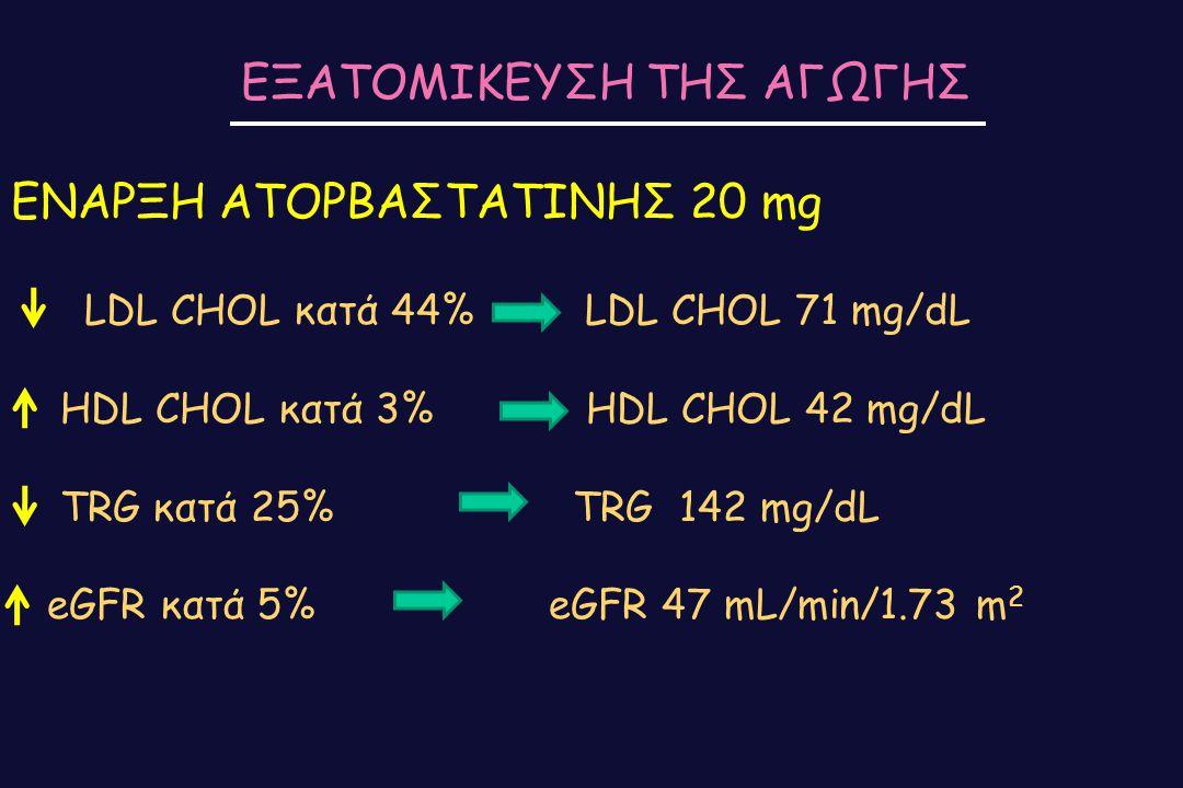 ΕΝΑΡΞΗ ΑΤΟΡΒΑΣΤΑΤΙΝΗΣ 20 mg LDL CHOL κατά 44% LDL CHOL 71 mg/dL HDL CHOL κατά 3% HDL CHOL 42 mg/dL TRG κατά 25% TRG 142 mg/dL eGFR κατά 5% eGFR 47 mL/