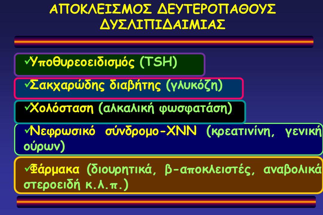 ΑΠΟΚΛΕΙΣΜΟΣ ΔΕΥΤΕΡΟΠΑΘΟΥΣ ΔΥΣΛΙΠΙΔΑΙΜΙΑΣ Υποθυρεοειδισμός (TSH) Σακχαρώδης διαβήτης (γλυκόζη) Χολόσταση (αλκαλική φωσφατάση) Νεφρωσικό σύνδρομο-ΧΝN (κ