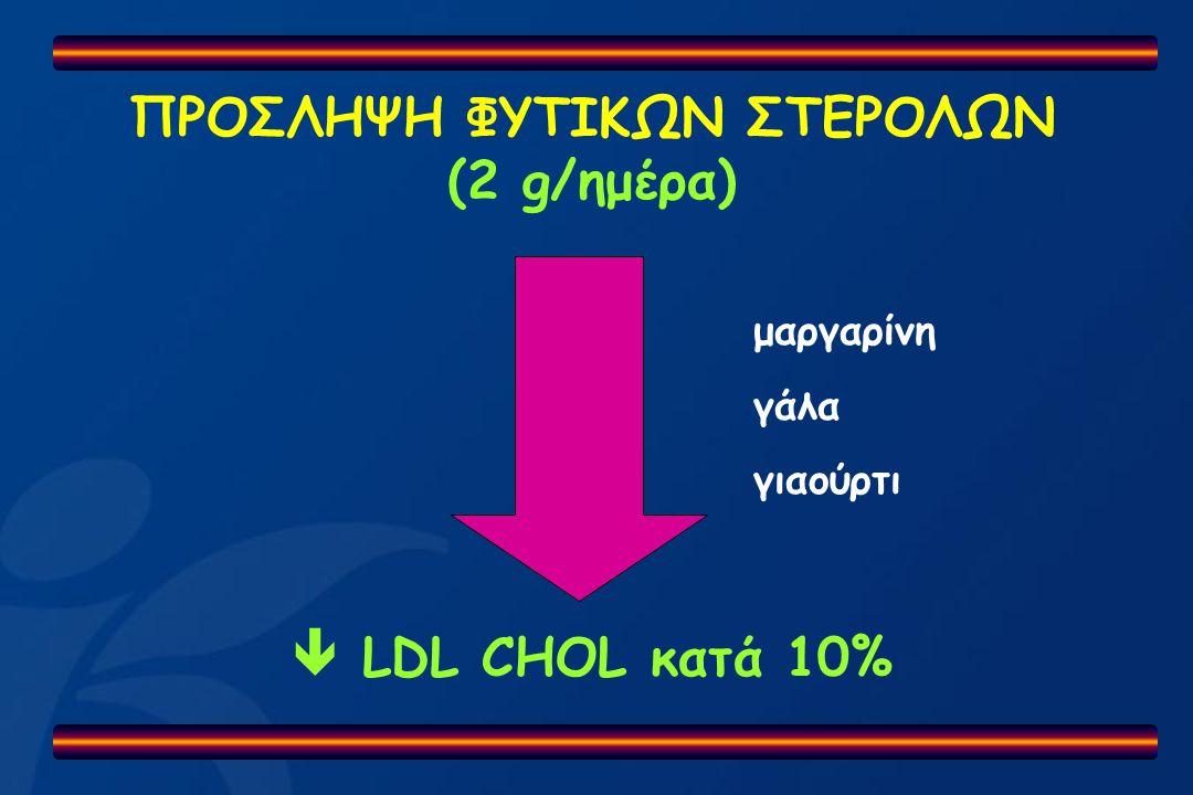 ΠΡΟΣΛΗΨΗ ΦΥΤΙΚΩΝ ΣΤΕΡΟΛΩΝ (2 g/ημέρα)  LDL CHOL κατά 10% μαργαρίνη γάλα γιαούρτι