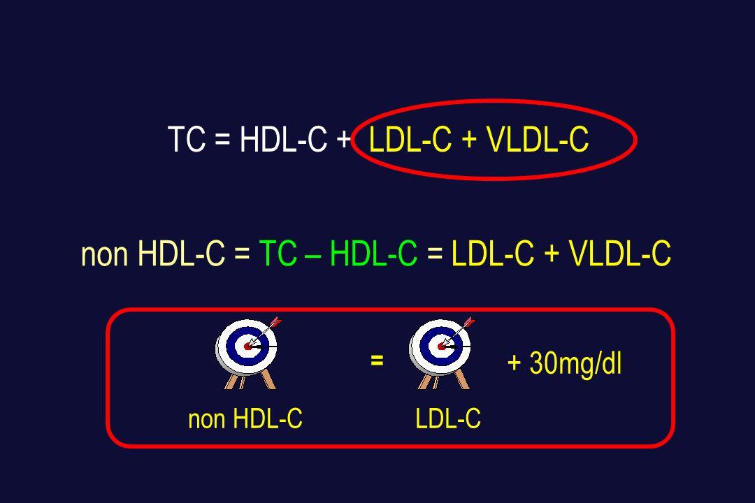 Η LDL CHOL ΩΣ ΒΑΣΙΚΟΣ ΣΤΟΧΟΣ ΤΗΣ ΥΠΟΛΙΠΙΔΑΙΜΙΚΗΣ ΑΓΩΓΗΣ  Οι LDL είναι αθηρωγόνα σωματίδια  Η αύξηση της LDL CHOL είναι ανεξάρτητος παράγοντας κινδύνου  Η μείωση της LDL CHOL σημαντική μείωση των συμβαμάτων