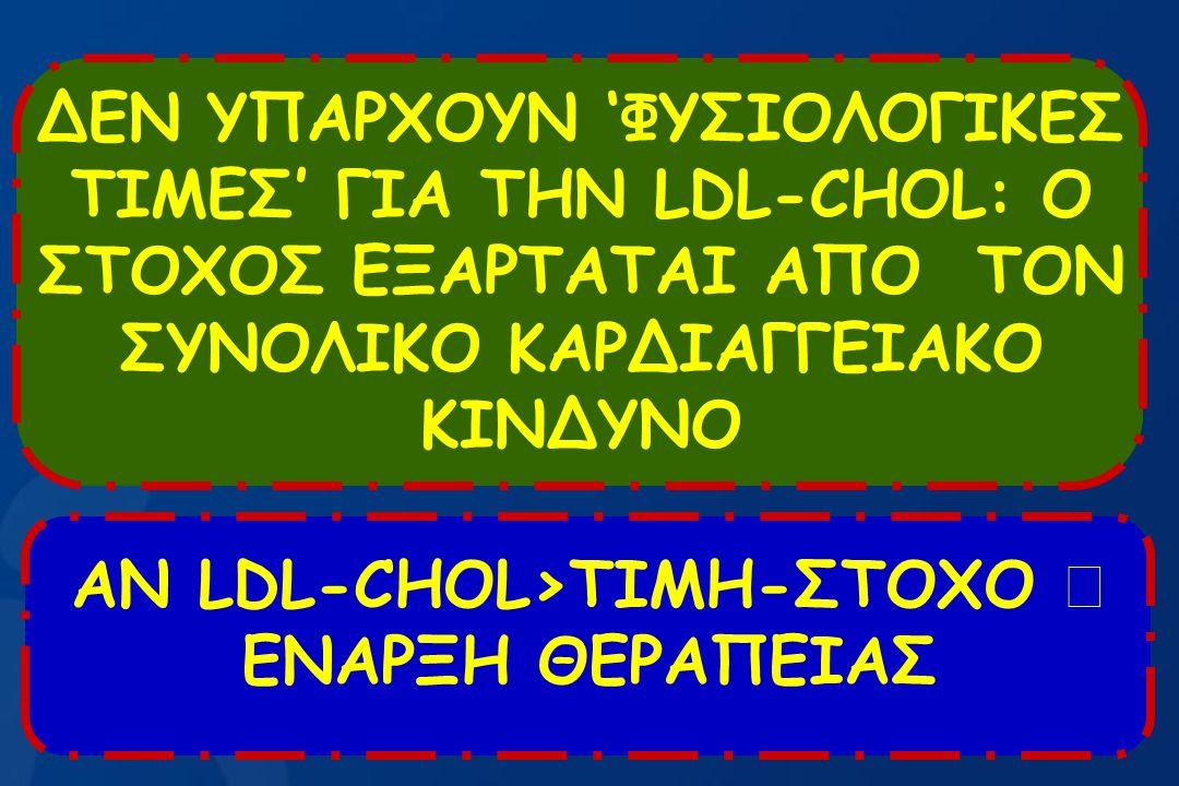 ΔΕΝ ΥΠΑΡΧΟΥΝ 'ΦΥΣΙΟΛΟΓΙΚΕΣ ΤΙΜΕΣ' ΓΙΑ ΤΗΝ LDL-CHOL: Ο ΣΤΟΧΟΣ ΕΞΑΡΤΑΤΑΙ ΑΠΟ ΤΟΝ ΣΥΝΟΛΙΚΟ ΚΑΡΔΙΑΓΓΕΙΑΚΟ ΚΙΝΔΥΝΟ ΑΝ LDL-CHOL>ΤΙΜΗ-ΣΤΟΧΟ  ΕΝΑΡΞΗ ΘΕΡΑΠΕΙΑ