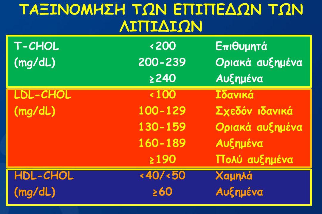 ΤΑΞΙΝΟΜΗΣΗ ΤΩΝ ΕΠΙΠΕΔΩΝ ΤΩΝ ΛΙΠΙΔΙΩΝ T-CHOL<200Επιθυμητά (mg/dL)200-239Οριακά αυξημένα ≥240Αυξημένα LDL-CHOL<100Ιδανικά (mg/dL)100-129Σχεδόν ιδανικά 1