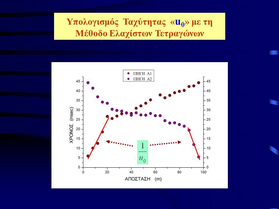 Υπολογισμός Ταχύτητας « u 1 » T1T1 T2T2 Δ1Δ1 T1T1 T2T2 Δ 16 Μετρώνται οι χρόνοι Τ 1 και Τ 2 για κάθε γεώφωνο στο κοινό παράθυρο αποστάσεων των δύο καμπύλων των διαθλώμενων κυμάτων