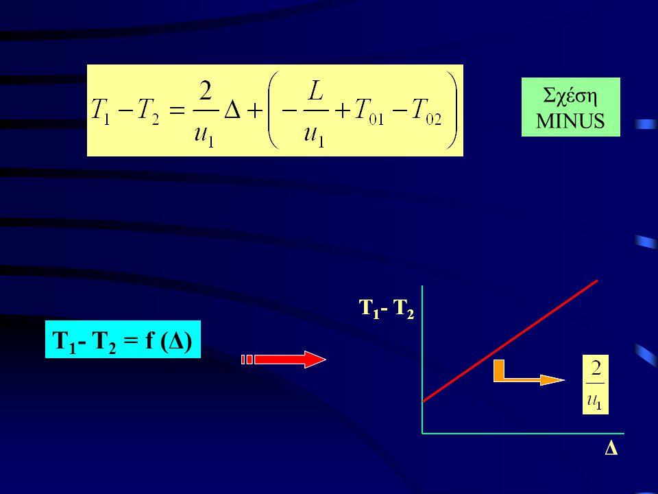Για το υπολογισμό του βάθους της ασυνέχειας κάτω απο το γεώφωνο D πρώτα υπολογίζεται ο χρόνος καθυστέρησης Τ OD για το συγκεκριμένο γεώφωνο.