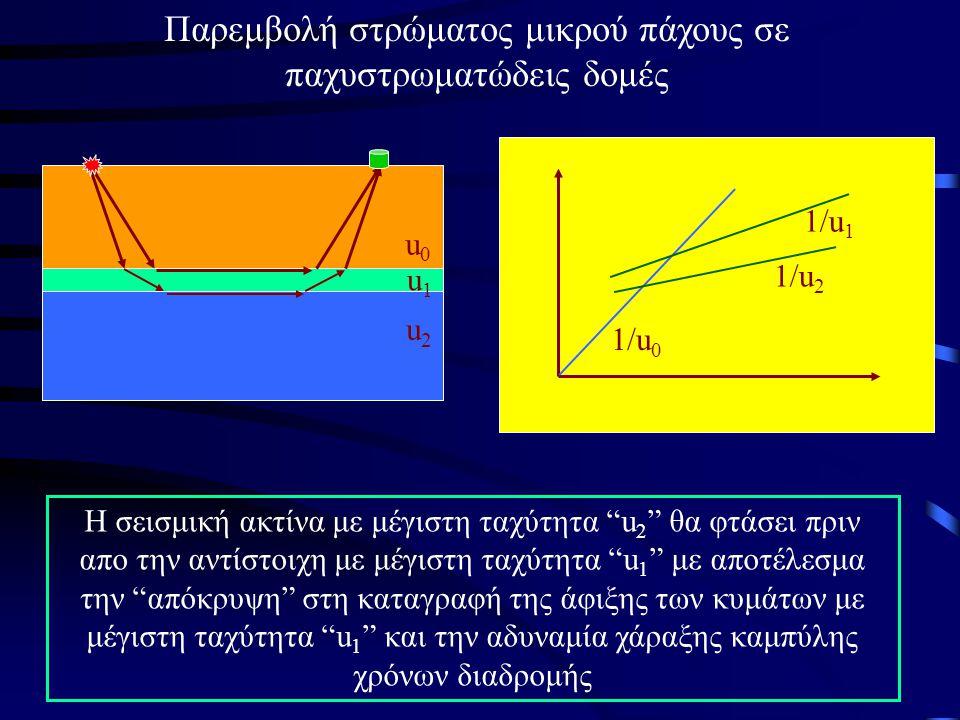 Παρεμβολή στρώματος μικρού πάχους σε παχυστρωματώδεις δομές 1/u 0 1/u 1 1/u 2 u0u0 u1u1 u2u2 H σεισμική ακτίνα με μέγιστη ταχύτητα u 2 θα φτάσει πριν απο την αντίστοιχη με μέγιστη ταχύτητα u 1 με αποτέλεσμα την απόκρυψη στη καταγραφή της άφιξης των κυμάτων με μέγιστη ταχύτητα u 1 και την αδυναμία χάραξης καμπύλης χρόνων διαδρομής