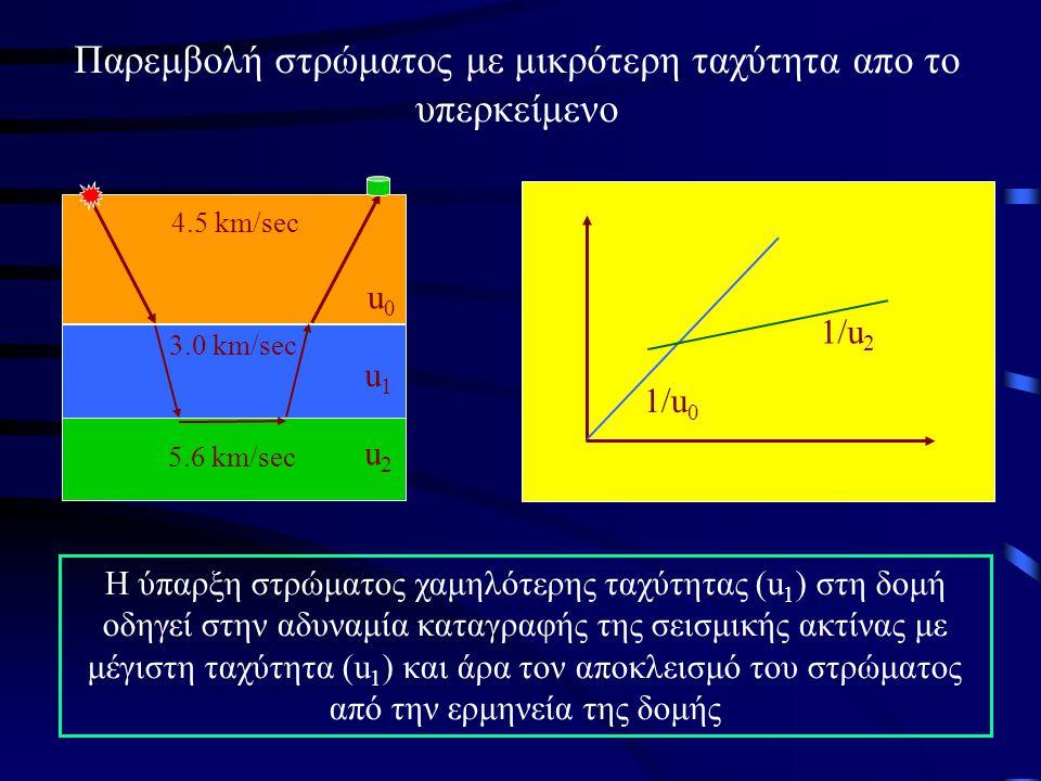 Παρεμβολή στρώματος με μικρότερη ταχύτητα απο το υπερκείμενο 1/u 0 1/u 2 Η ύπαρξη στρώματος χαμηλότερης ταχύτητας (u 1 ) στη δομή οδηγεί στην αδυναμία καταγραφής της σεισμικής ακτίνας με μέγιστη ταχύτητα (u 1 ) και άρα τον αποκλεισμό του στρώματος από την ερμηνεία της δομής 4.5 km/sec 3.0 km/sec 5.6 km/sec u0u0 u1u1 u2u2