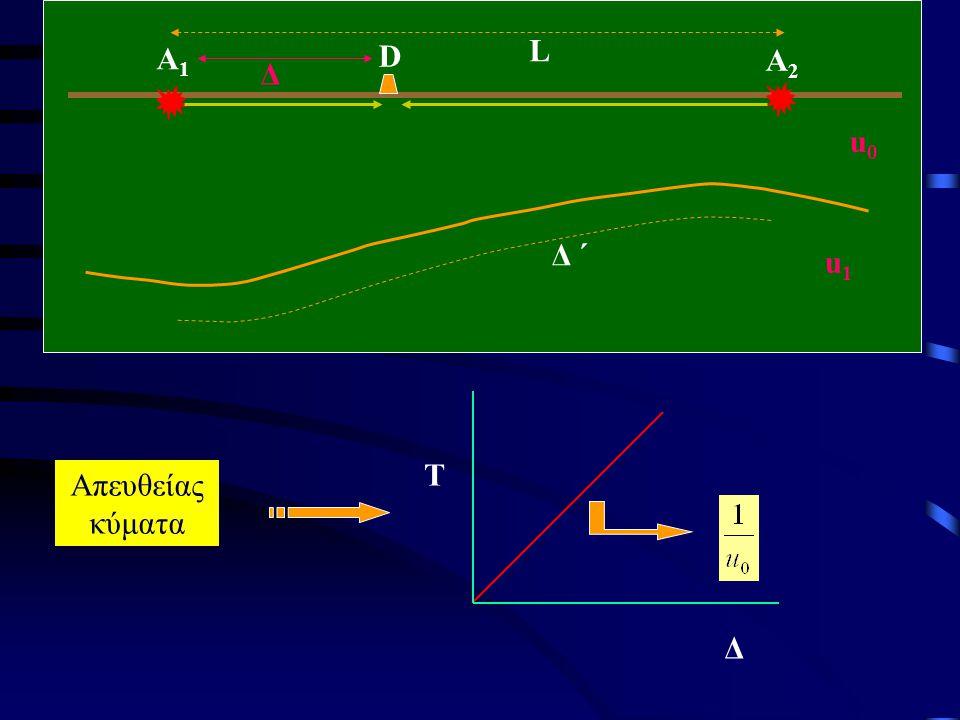 A2A2 D A1A1 L Δ ΄ u0u0 u1u1 Δ Απευθείας κύματα Τ Δ