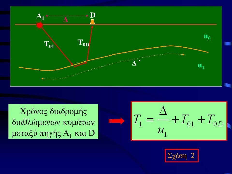 Χρόνος διαδρομής διαθλώμενων κυμάτων μεταξύ πηγής Α 1 και D Σχέση 2 D A1A1 Δ ΄ u0u0 u1u1 Δ T 01 T 0D