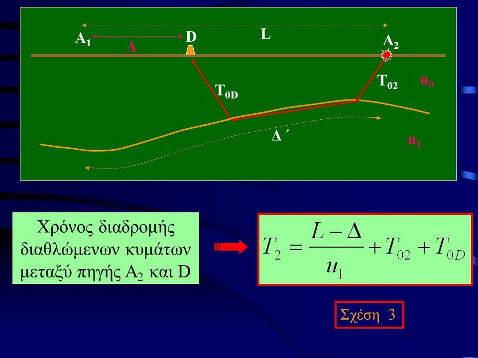 Χρόνος διαδρομής διαθλώμενων κυμάτων μεταξύ πηγής Α 2 και D Σχέση 3 T 0D D A1A1 L Δ ΄ u0u0 u1u1 A2A2 Δ T02T02