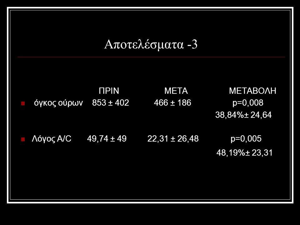 Αποτελέσματα -3 ΠΡΙΝ ΜΕΤΑ ΜΕΤΑΒΟΛΗ όγκος ούρων 853 ± 402 466 ± 186 p=0,008 38,84%± 24,64 Λόγος A/C 49,74 ± 49 22,31 ± 26,48 p=0,005 48,19%± 23,31