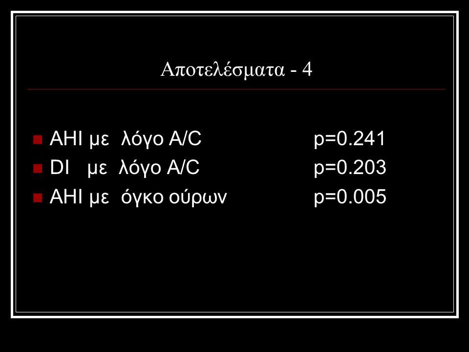 Αποτελέσματα - 4 AHI με λόγο A/Cp=0.241 DI με λόγο A/Cp=0.203 AHI με όγκο ούρωνp=0.005