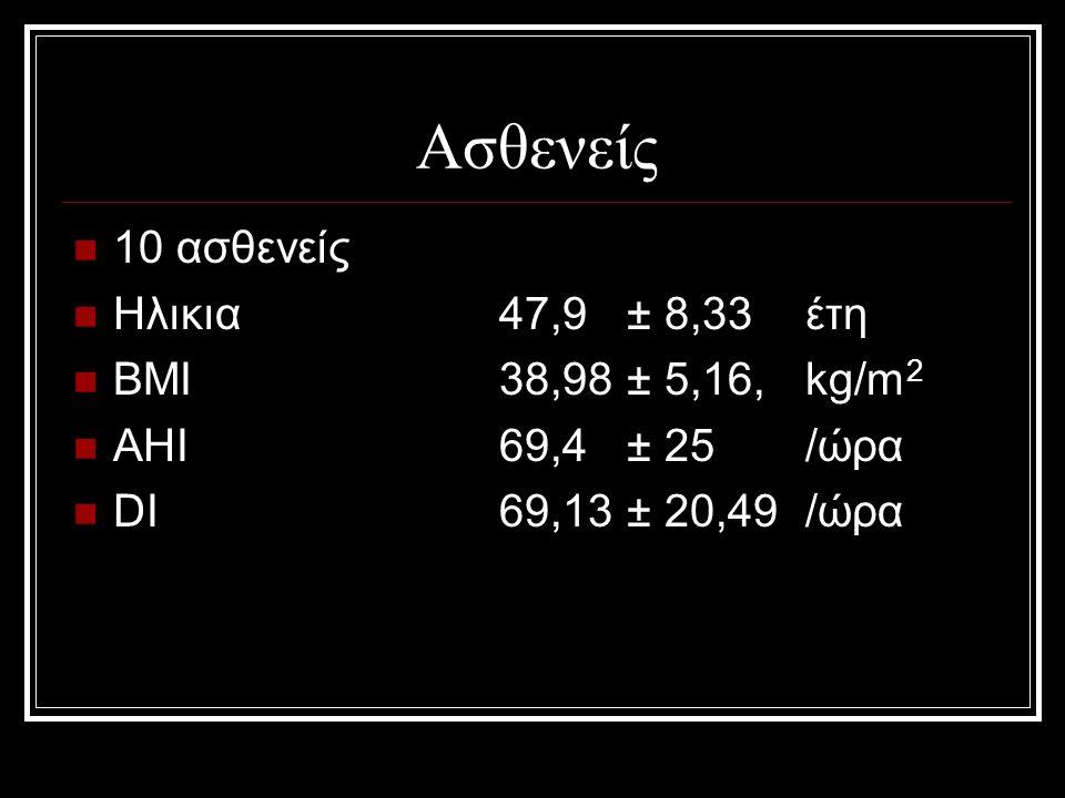 Ασθενείς 10 ασθενείς Ηλικια 47,9 ± 8,33 έτη ΒΜΙ 38,98 ± 5,16, kg/m 2 ΑΗΙ 69,4 ± 25 /ώρα DI 69,13 ± 20,49 /ώρα
