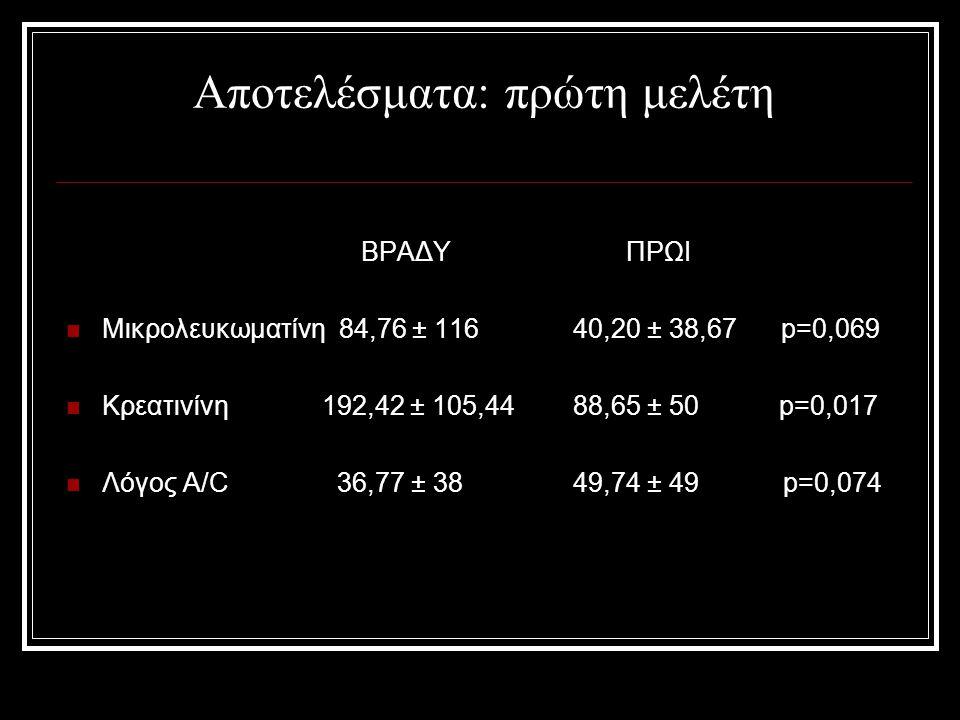 Αποτελέσματα: πρώτη μελέτη ΒΡΑΔΥ ΠΡΩΙ Μικρολευκωματίνη 84,76 ± 116 40,20 ± 38,67 p=0,069 Κρεατινίνη 192,42 ± 105,44 88,65 ± 50 p=0,017 Λόγος A/C 36,77