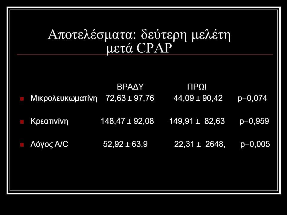 Αποτελέσματα: δεύτερη μελέτη μετά CPAP ΒΡΑΔΥ ΠΡΩΙ Μικρολευκωματίνη 72,63 ± 97,76 44,09 ± 90,42 p=0,074 Κρεατινίνη 148,47 ± 92,08 149,91 ± 82,63 p=0,95