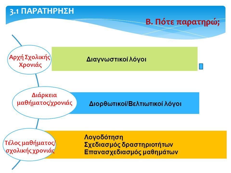 Διαγνωστικοί λόγοι Διορθωτικοί/Βελτιωτικοί λόγοι Λογοδότηση Σχεδιασμός δραστηριοτήτων Επανασχεδιασμός μαθημάτων 3.1 ΠΑΡΑΤΗΡΗΣΗ Β. Πότε παρατηρώ; Αρχή
