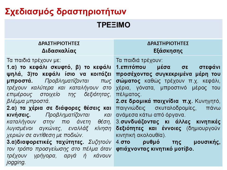 ΤΡΕΞΙΜΟ ΔΡΑΣΤΗΡΙΟΤΗΤΕΣ Διδασκαλίας ΔΡΑΣΤΗΡΙΟΤΗΤΕΣ Εξάσκησης Τα παιδιά τρέχουν με: 1.α) το κεφάλι σκυφτό, β) το κεφάλι ψηλά, 3)το κεφάλι ίσιο να κοιτάζ