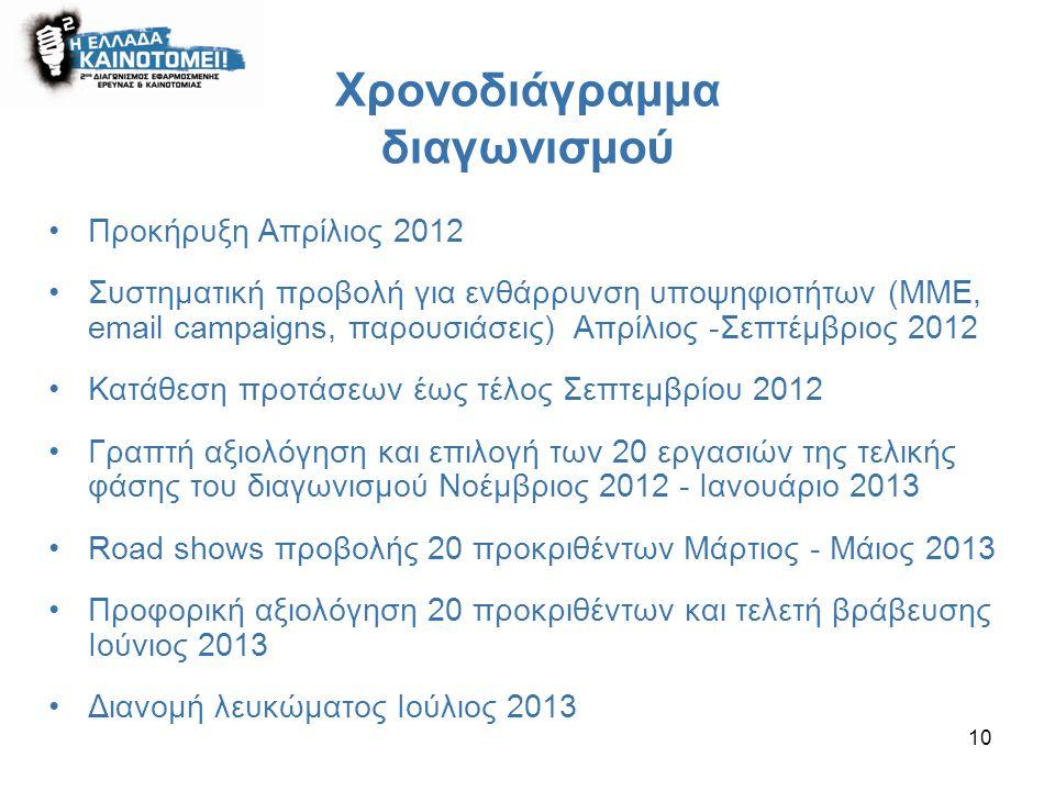 10 Χρονοδιάγραμμα διαγωνισμού Προκήρυξη Απρίλιος 2012 Συστηματική προβολή για ενθάρρυνση υποψηφιοτήτων (ΜΜΕ, email campaigns, παρουσιάσεις) Απρίλιος -Σεπτέμβριος 2012 Κατάθεση προτάσεων έως τέλος Σεπτεμβρίου 2012 Γραπτή αξιολόγηση και επιλογή των 20 εργασιών της τελικής φάσης του διαγωνισμού Νοέμβριος 2012 - Ιανουάριο 2013 Road shows προβολής 20 προκριθέντων Μάρτιος - Μάιος 2013 Προφορική αξιολόγηση 20 προκριθέντων και τελετή βράβευσης Ιούνιος 2013 Διανομή λευκώματος Ιούλιος 2013