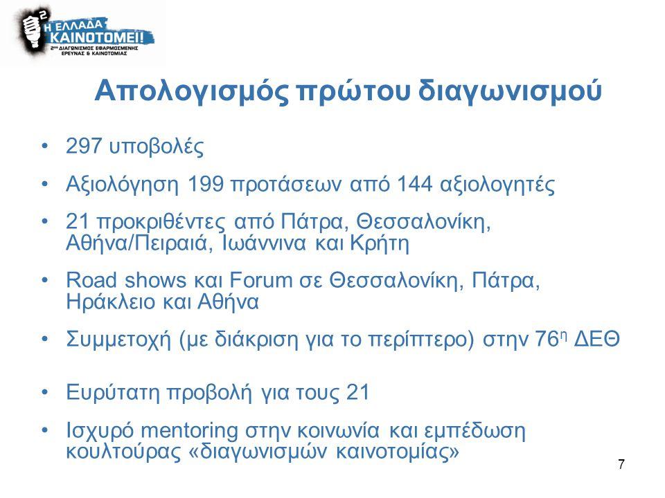 7 Απολογισμός πρώτου διαγωνισμού 297 υποβολές Αξιολόγηση 199 προτάσεων από 144 αξιολογητές 21 προκριθέντες από Πάτρα, Θεσσαλονίκη, Αθήνα/Πειραιά, Ιωάννινα και Κρήτη Road shows και Forum σε Θεσσαλονίκη, Πάτρα, Ηράκλειο και Αθήνα Συμμετοχή (με διάκριση για το περίπτερο) στην 76 η ΔΕΘ Ευρύτατη προβολή για τους 21 Ισχυρό mentoring στην κοινωνία και εμπέδωση κουλτούρας «διαγωνισμών καινοτομίας»