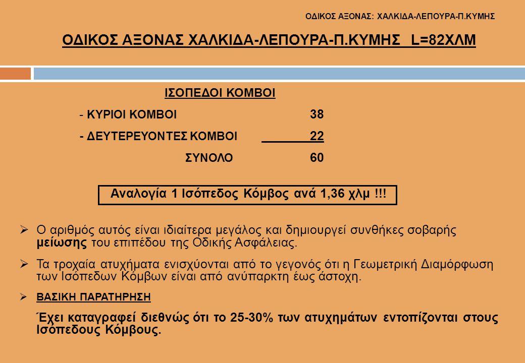 ΟΔΙΚΟΣ ΑΞΟΝΑΣ: ΧΑΛΚΙΔΑ-ΛΕΠΟΥΡΑ-Π.ΚΥΜΗΣ ΟΔΙΚΟΣ ΑΞΟΝΑΣ ΧΑΛΚΙΔΑ-ΛΕΠΟΥΡΑ-Π.ΚΥΜΗΣ L=82ΧΛΜ ΙΣΟΠΕΔΟΙ ΚΟΜΒΟΙ - ΚΥΡΙΟΙ ΚΟΜΒΟΙ 38 - ΔΕΥΤΕΡΕΥΟΝΤΕΣ ΚΟΜΒΟΙ 22 ΣΥΝΟ