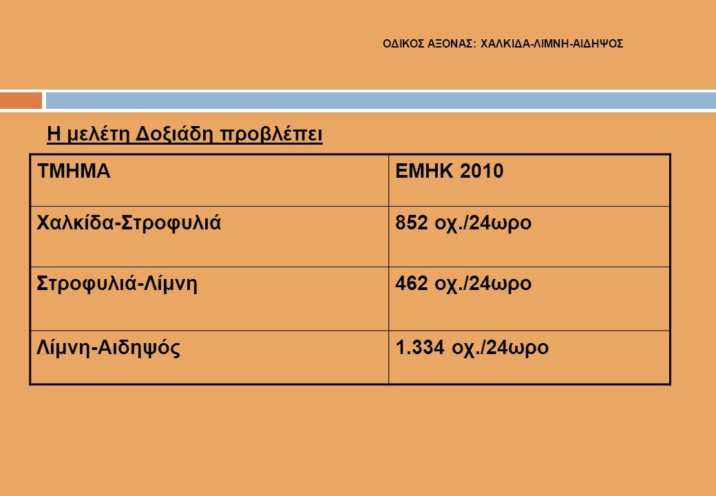 Η μελέτη Δοξιάδη προβλέπει ΤΜΗΜΑΕΜΗΚ 2010 Χαλκίδα-Στροφυλιά852 οχ./24ωρο Στροφυλιά-Λίμνη462 οχ./24ωρο Λίμνη-Αιδηψός1.334 οχ./24ωρο ΟΔΙΚΟΣ ΑΞΟΝΑΣ: ΧΑΛΚ
