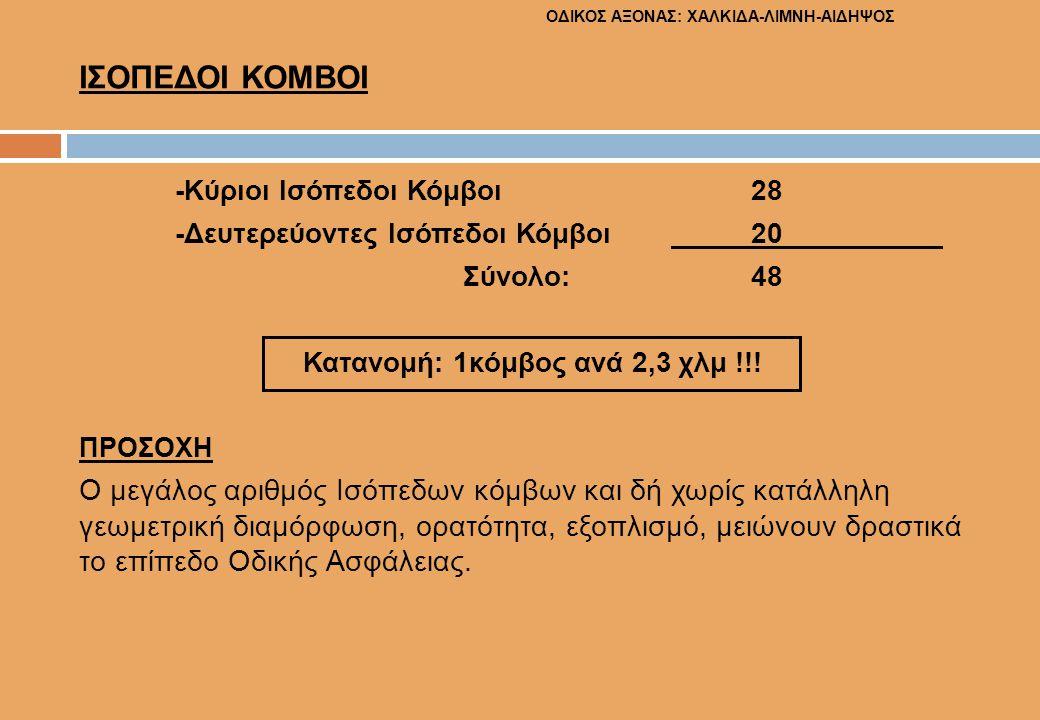 ΟΔΙΚΟΣ ΑΞΟΝΑΣ: ΧΑΛΚΙΔΑ-ΛΙΜΝΗ-ΑΙΔΗΨΟΣ ΙΣΟΠΕΔΟΙ ΚΟΜΒΟΙ -Κύριοι Ισόπεδοι Κόμβοι 28 -Δευτερεύοντες Ισόπεδοι Κόμβοι 20 Σύνολο: 48 Κατανομή: 1κόμβος ανά 2,3