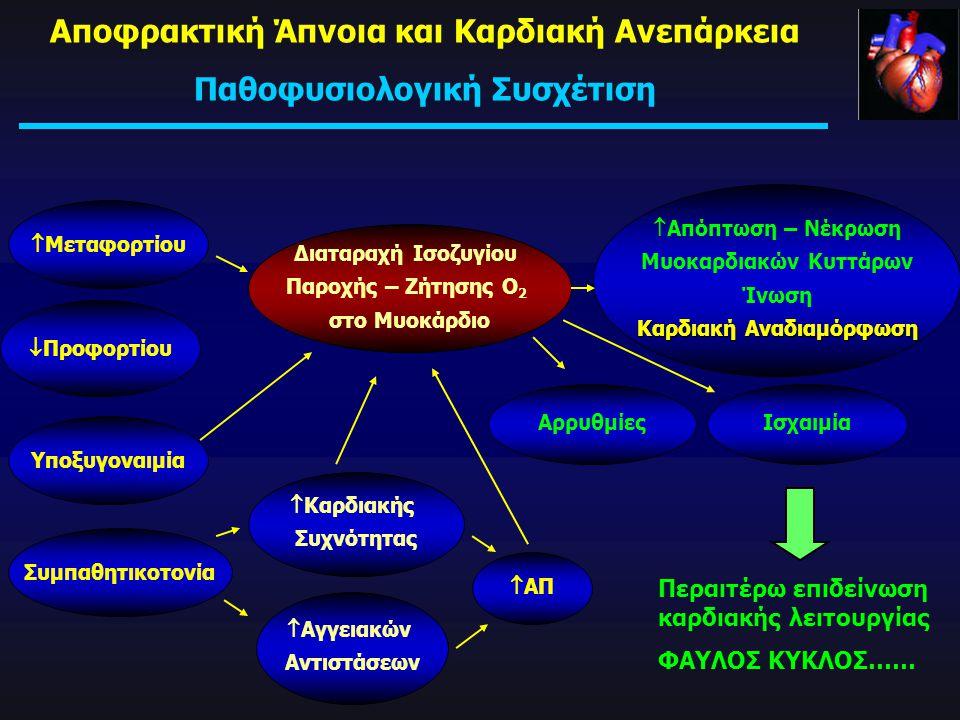  Μεταφορτίου  Προφορτίου Υποξυγοναιμία Συμπαθητικοτονία Διαταραχή Ισοζυγίου Παροχής – Ζήτησης Ο 2 στο Μυοκάρδιο  Αγγειακών Αντιστάσεων  ΑΠ  Καρδι