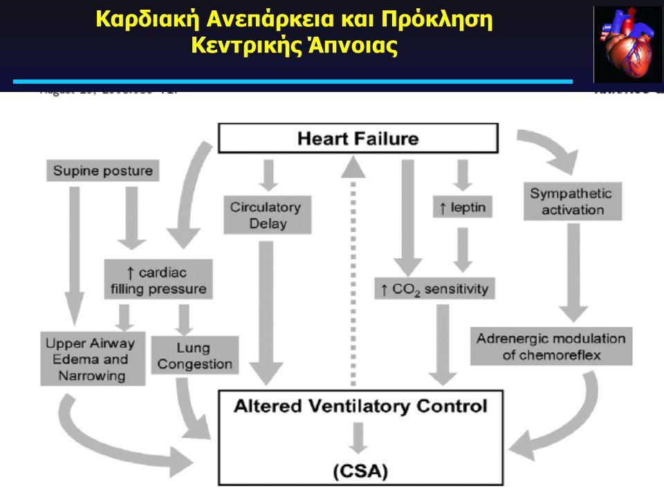 Καρδιακή Ανεπάρκεια Χρόνια Πνευμονική Συμφόρηση Κατακεκλιμένη Θέση Χρόνιος Υπεραερισμός  P CO2 Αφυπνίσεις Κατάργηση Κεντρικής Αναπνευστικής Ώσης ΚΕΝΤ