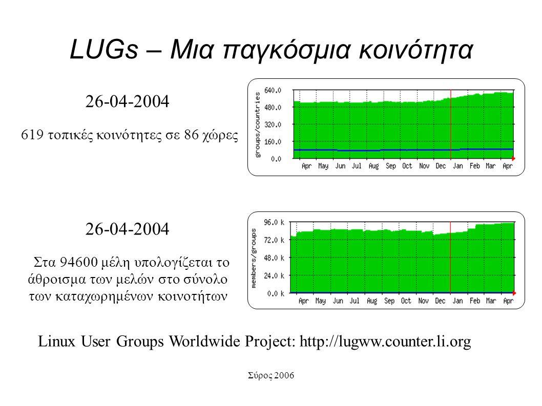 LUGs – Μια παγκόσμια κοινότητα 26-04-2004 619 τοπικές κοινότητες σε 86 χώρες Linux User Groups Worldwide Project: http://lugww.counter.li.org 26-04-2004 Στα 94600 μέλη υπολογίζεται το άθροισμα των μελών στο σύνολο των καταχωρημένων κοινοτήτων