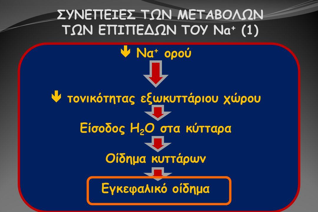 ΣΥΝΕΠΕΙΕΣ ΤΩΝ ΜΕΤΑΒΟΛΩΝ ΤΩΝ ΕΠΙΠΕΔΩΝ ΤΟΥ Na + (1)  Να + ορού  τονικότητας εξωκυττάριου χώρου Είσοδος H 2 O στα κύτταρα Οίδημα κυττάρων Εγκεφαλικό οί