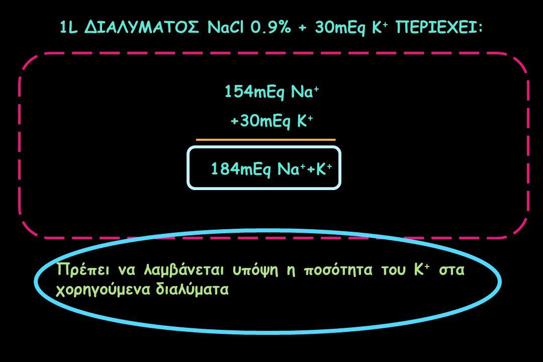 1L ΔΙΑΛΥΜΑΤΟΣ NaCl 0.9% + 30mEq K + ΠΕΡΙΕΧΕΙ: 154mEq Na + +30mEq K + 184mEq Na + +K + Πρέπει να λαμβάνεται υπόψη η ποσότητα του Κ + στα χορηγούμενα δι
