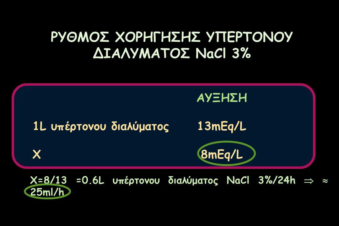 ΡΥΘΜΟΣ ΧΟΡΗΓΗΣΗΣ ΥΠΕΡΤΟΝΟΥ ΔΙΑΛΥΜΑΤΟΣ NaCl 3% ΑΥΞΗΣΗ 1L υπέρτονου διαλύματος13mEq/L X8mEq/L X=8/13 =0.6L υπέρτονου διαλύματος NaCl 3%/24h   25ml/h